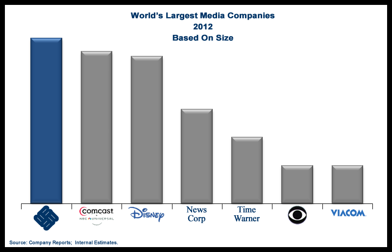 World's Largest Media Companies - 2012