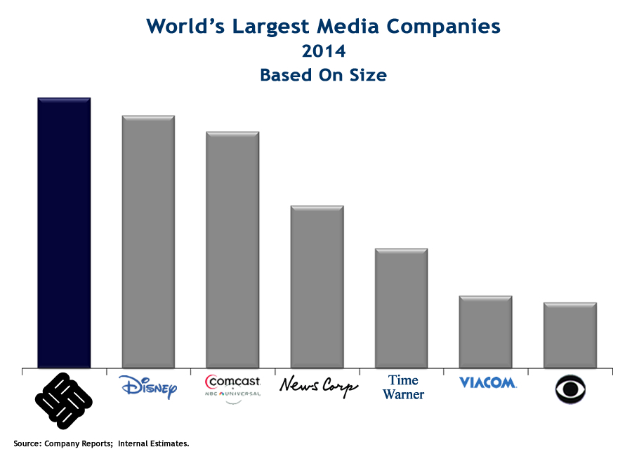 World's Largest Media Companies