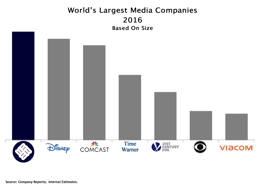 World's Largest Media Companies - 2016
