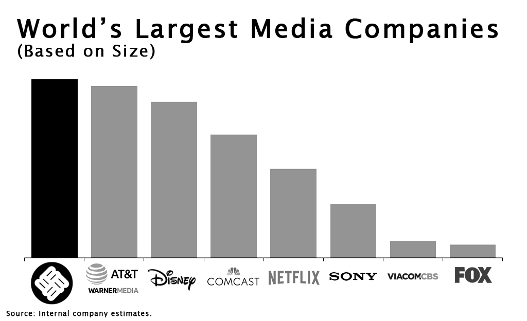 Worlds Largest Media Companies